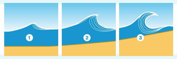 hoe ontstaan golven