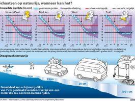 Natuurijs infographic